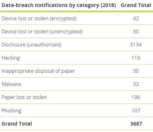 Data breaches 2018